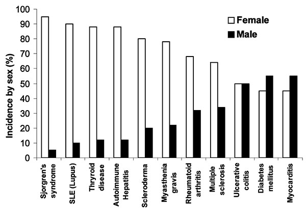 Major autoimmune diseases, comparing the incidence of disease in women (white bar) to the incidence in men (black bar) by percentage. Modified from (5).