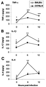 Thumbnail of Proinflammatory cytokines are increased in the hearts of susceptible mice during the innate immune response. Susceptible BALB/c mice were compared to resistant C57BL/6 mice for the level tumor necrosis factor (TNF)- α (A), interleukin (IL)-1β (B), and IL-4 (C) cytokines in heart homogenates 6 and 12 hours after CB3 infection. Data are represented as the mean ± standard error of the mean. *p < 0.05; ***p < 0.001. Modified from (33).