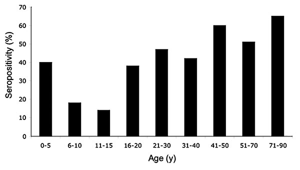 Rates of Venezuelan equine encephalitis virus (VEEV) seropositivity by age group for persons living in the La Encrucijada region. Positive samples had 80% plaque reduction neutralization test (PRNT) titers of >1:20. Numbers on bars indicate the total number of serum specimens tested for each age group.