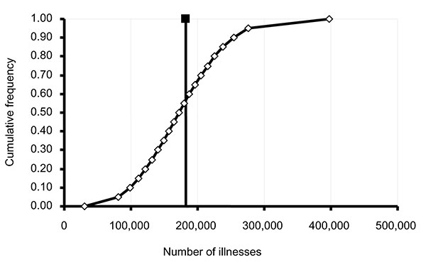 Estimated number of illnesses from Salmonella Enteritidis in shell eggs, United States, 2000. The point estimate of 182,060 illnesses is indicated by the filled box and solid vertical line. The open diamonds and attached line indicate the range of estimate uncertainty (5th percentile = 81,535 illnesses, 95th percentile = 276,500 illnesses).