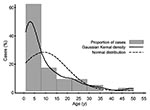 Thumbnail of Distribution of typhoid fever by age.
