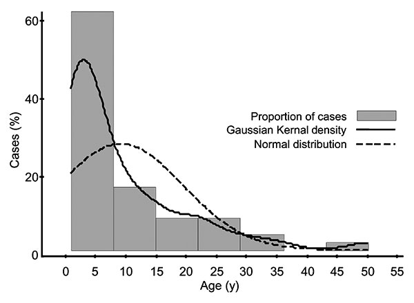 Distribution of typhoid fever by age.