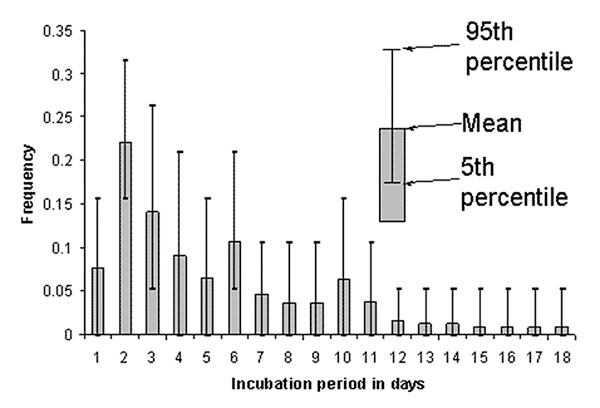 Simulation of frequency distribution of incubation period of severe acute respiratory syndrome. Data used for this simulation were obtained from Canada, Hong Kong, and the United States, for a total sample size of 19. Many of the patients included in the database had multiple possible incubation periods (see Table), resulting in the confidence intervals displayed for each day.