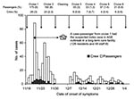 Thumbnail of Number (%) of cases of acute gastroenteritis among 513 passengers and 74 crew by date of symptom onset reported to the infirmary on 6 consecutive cruises of ship X, November 2002–January 2003. Arrows indicate start and end of each cruise. pax; passengers.