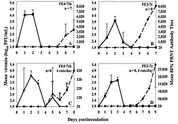 Viremia and neutralizing antibody profile in F1 Florida or wild Texas cotton rats injected with Everglades virus strains FE4-71k (A, B) and FE3-7c (B, D) administered subcutaneously in the left thigh. Inoculum doses were as follows: panels A and B: 2.9 log10 PFU/mL, panel C: 2.3 log10 PFU/mL, panel D: 3.6 log10 PFU/mL. Florida animals were bled daily; viremia or 80% plaque reduction neutralization test (PRNT) antibody titers represent geometric means of data from eight rats (strain FE3-7c) or se