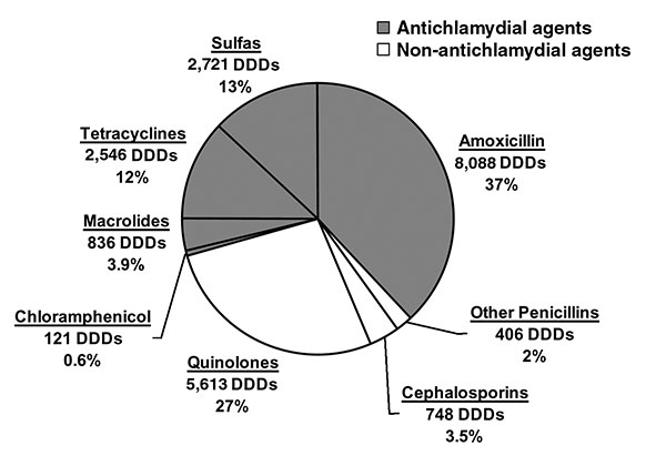 Antimicrobial drug use in Geta, Nepal. Antimicrobial drug sales in a 3-month period (mid-February to mid-May 2000) from all pharmacies in the Geta subdistrict, expressed as defined daily doses (DDDs) and as a percentage of the total DDDs sold (6). The shaded region represents antimicrobial drugs that are effective against Chylmydia trachomatis.
