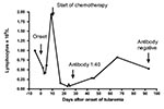 Thumbnail of Effect of tularemia and anticancer chemotherapy on the lymphocyte counts and antibody response in a patient with gastric cancer.