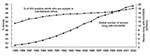 Thumbnail of Feminization of HIV/AIDS epidemic, 1985–2002. Source: United Nations Joint Programme on HIV/AIDS, World Health Organization. Estimates; 2002.
