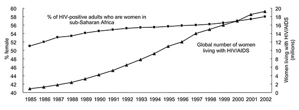 Feminization of HIV/AIDS epidemic, 1985–2002. Source: United Nations Joint Programme on HIV/AIDS, World Health Organization. Estimates; 2002.