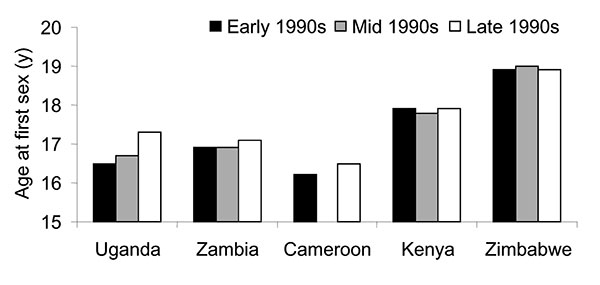 Median age at first sexual intercourse among young women. Source: World Health Organization. HIV/AIDS epidemiologic surveillance update for the WHO Africa region.