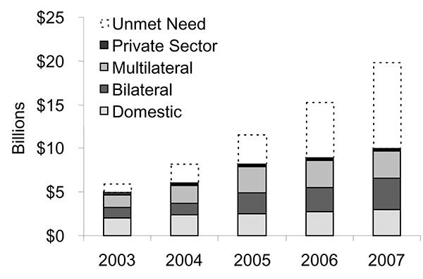 Projected International HIV/AIDS Resource Need and Funding Availability, 2002–2005. Source: United Nations Joint Programme on HIV/AIDS. Report on the state of HIV/AIDS financing; 2003.