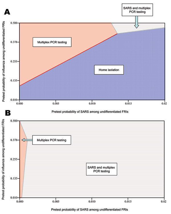 Two-way sensitivity analysis on the prevalence (i.e., pretest probability) of severe acute respiratory syndrome among undifferentiated febrile respiratory illnesses. A) Preferred strategies to minimize societal costs. B) Preferred strategies to maximize societal health.