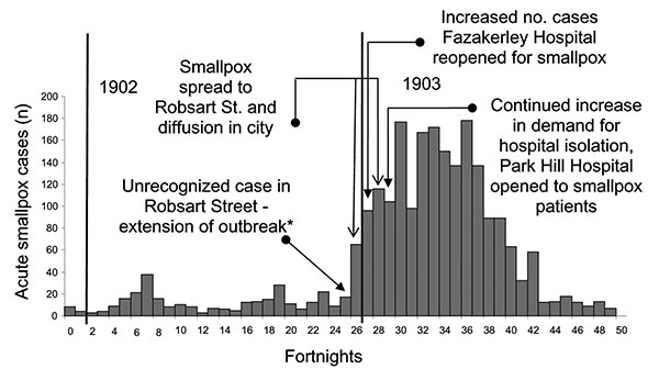 "Timeline of Liverpool outbreak: key events and control interventions, using hospital admission data (December 6, 1901–November 27, 1903) (9). *House-to-house visitation of the district ""forthwith commenced"" (7). Over the next few days, 20 more cases were found and reported."
