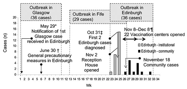 Timeline of Edinburgh outbreak: key events and control interventions (8,11). †June 30: great majority of other essential personnel vaccinated (11). Some public vaccination by private practitioners (≈ 4% [20,000]). ‡November 1: quarantine and daily surveillance of (present and past) patients and visitors to Royal Infirmary (8). ¶November 8–December 8: further vaccination centers opened after 3 more cases occurred. Sixty sessions held each day. One vaccination centre reopened December 9–12 and Dec