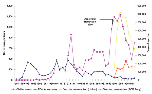 Secular trends in the numbers of hemorrhagic fever with renal syndrome cases, Republic of Korea (ROK), 1957–1998.