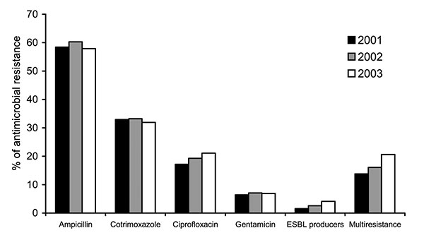Annual evolution of antimicrobial resistance in invasive Escherichia coli isolated by Spanish laboratories participating in European Antimicrobial Resistance Surveillance System, 2001–2003.