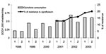 Thumbnail of Evolution of community quinolone consumption and prevalence of resistance to ciprofloxacin in invasive community-acquired Escherichia coli infections (European Antimicrobial Resistance Surveillance System-Spain 2001–2003). DDD, defined daily doses; R, resistance; l, January–June; 2, July–December.