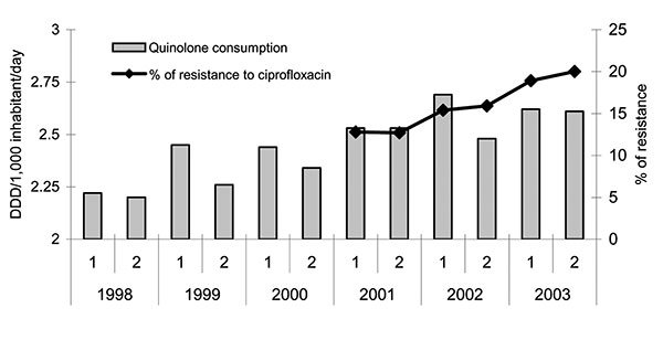 Evolution of community quinolone consumption and prevalence of resistance to ciprofloxacin in invasive community-acquired Escherichia coli infections (European Antimicrobial Resistance Surveillance System-Spain 2001–2003). DDD, defined daily doses; R, resistance; l, January–June; 2, July–December.