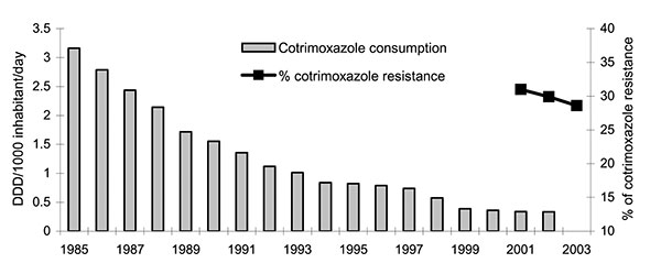 Annual evolution of community cotrimoxazole consumption and prevalence of resistance to cotrimoxazole in invasive community-acquired Escherichia coli infections, European Antimicrobial Resistance Surveillance System, Spain, 2001–2003. DDD, defined daily dose; R, resistance.