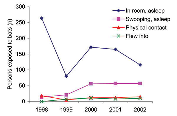 Number of persons exposed to bats by most frequently reported incident types, New York State, 1998–2002. Shown are the 4 most reported exposures of 23 reportable incidents of any type from 1998 to 2000, and of the 13 reportable exposure types from 2001 to 2002. Postexposure prophylaxis was avoided because the bats were captured and tested negative for rabies virus.