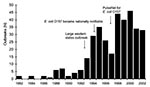 Thumbnail of Escherichia coli O157 outbreaks by year, 1982–2002 (n = 350).
