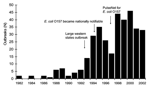 Escherichia coli O157 outbreaks by year, 1982–2002 (n = 350).
