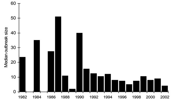 Median size of Escherichia coli O157 outbreaks by year.
