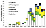 Thumbnail of Transmission routes of Escherichia coli O157 outbreaks by year.