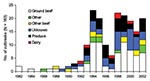 Thumbnail of Vehicles of foodborne Escherichia coli O157 outbreaks by year.