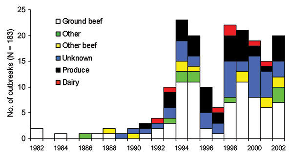 Vehicles of foodborne Escherichia coli O157 outbreaks by year.