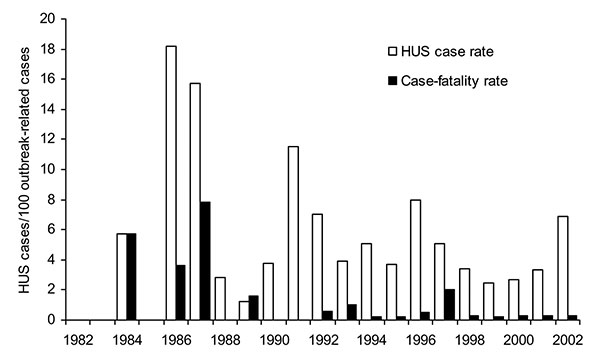 Hemolytic uremic syndrome (HUS) and case-fatality rate per 100 outbreak-related illnesses.