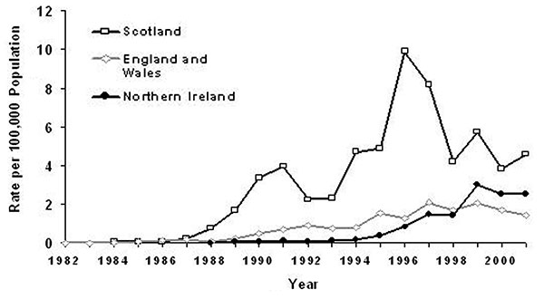 Laboratory-confirmed infection with Shiga toxin–producing Escherichia coli O157 in the United Kingdom, 1982–2001. Data sources: Public Health Laboratory Service and Scottish Center for Infection and Environmental Health.