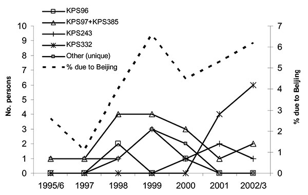 Beijing genotype tuberculosis (TB) in Karonga District, Malawi, over time. The solid lines show the number of persons with each Beijing genotype restriction fragment length polymorphism (RFLP) pattern, and the dotted line shows the proportion of culture-positive TB cases that are due to the Beijing genotype. Because strains KPS97 (14 patients) and KPS385 (2 patients) differed by only 1 band on RFLP, they are shown together.