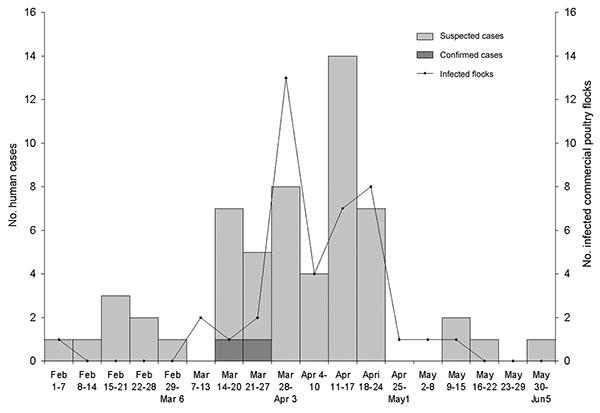 Onset of symptoms for suspected and confirmed cases in humans and identification of infected commercial poultry flocks, highly pathogenic avian influenza H7N3, British Columbia, 2004. Date for poultry flock is either the date the flock was suspected to be infected (because of clinical illness) or the date the sample was taken as part of surveillance.