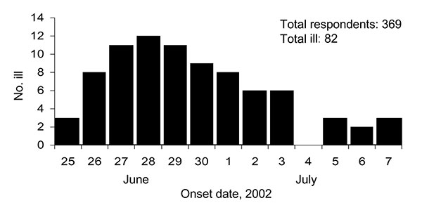 Diarrheal illness among attendees of the 2002 U.S. Transplant Games in Orlando, Florida.