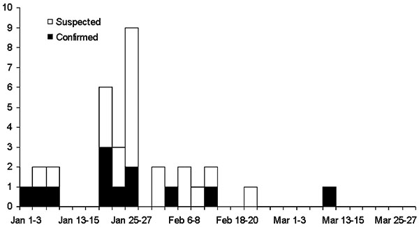 Epidemic curve showing the dates of onset for 12 confirmed and 21 suspected human cases of avian influenza A (H5N1) infection, Thailand, 2004.