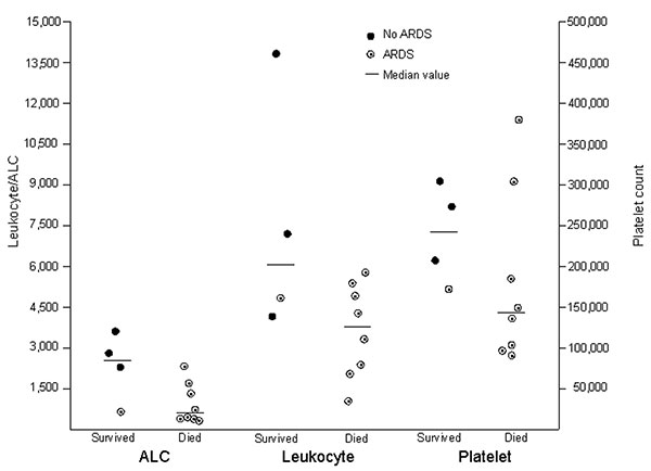 Distribution of the absolute lymphocyte count (ALC), total leukocyte count, and platelet count on admission for 4 patients who survived and 8 who died of human influenza A (H5N1) infection, Thailand, 2004. ARDS, acute respiratory distress syndrome.