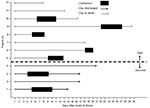 Thumbnail of Timing of the clinical course and oseltamivir treatment for 4 patients who survived and 8 patients who died of human influenza A (H5N1) infection, Thailand, 2004.