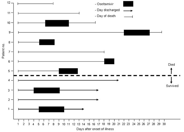 Timing of the clinical course and oseltamivir treatment for 4 patients who survived and 8 patients who died of human influenza A (H5N1) infection, Thailand, 2004.