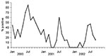 Thumbnail of Seasonal variation in viral isolations of human influenza A (H3N2), A (H1N1), and B, in Thailand.