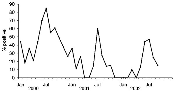 Seasonal variation in viral isolations of human influenza A (H3N2), A (H1N1), and B, in Thailand.