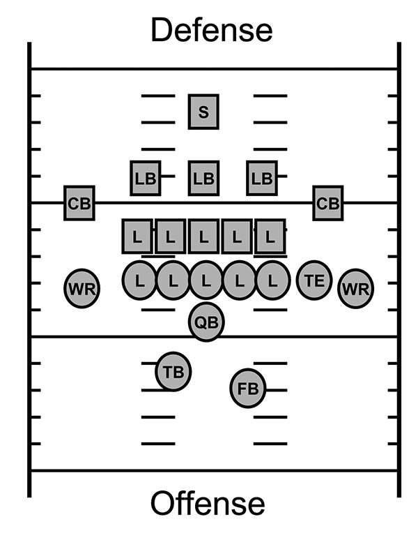 Football field positions; see Table 2 for position-specific attack rates. S, safety; LB, linebacker; CB, cornerback; L, lineman; WR, wide receiver; TE, tight end; QB, quarterback; TB, tailback, FB, fullback.