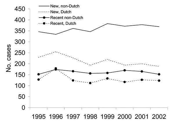 Tuberculosis incidence (new strains and strains attributed to recent transmission) among Dutch and non-Dutch in the Netherlands, 1995–2002.