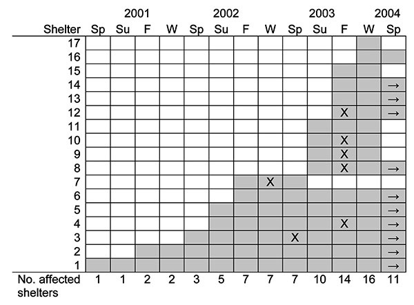 Time course of bed bug infestations in homeless shelters in Toronto. Shaded boxes indicate periods of infestation, X indicates peak period (if reported), and → indicates infestation ongoing as of spring 2004. Sp, spring (March, April, May); Su, summer (June, July, August); F, fall (September, October, November); W, winter (December, January, February).