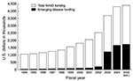 Thumbnail of Budget of the National Institute for Allergy and Infectious Disease (NIAID), FY1994–2005. The overall NIAID budget rose from $1.06 billion in FY1994 to $4.4 billion (estimated) in FY2005. Funding for emerging infectious diseases rose from $47.2 million in FY1994 to $1.74 billion in FY2005 (est.).