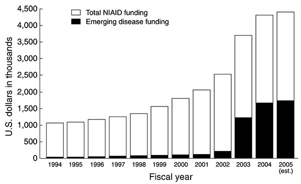 Budget of the National Institute for Allergy and Infectious Disease (NIAID), FY1994–2005. The overall NIAID budget rose from $1.06 billion in FY1994 to $4.4 billion (estimated) in FY2005. Funding for emerging infectious diseases rose from $47.2 million in FY1994 to $1.74 billion in FY2005 (est.).