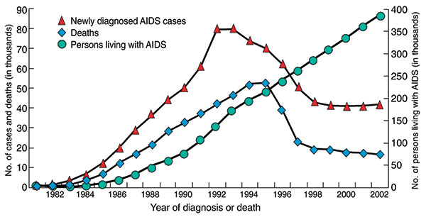 AIDS cases, AIDS deaths, and persons living with AIDS in the United States, 1981–2003. Over the past decade, the number of new AIDS cases and deaths due to AIDS has decreased, while the number of people living with the disease has increased, due in large part to improvements in diagnosis and treatment. Estimates adjusted for reporting delays. Source: CDC (8).