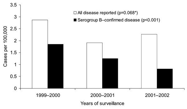 Incidence rates for all reported and serogroup B–confirmed meningococcal disease by year in Western Cape Province. *χ2 test for trend.