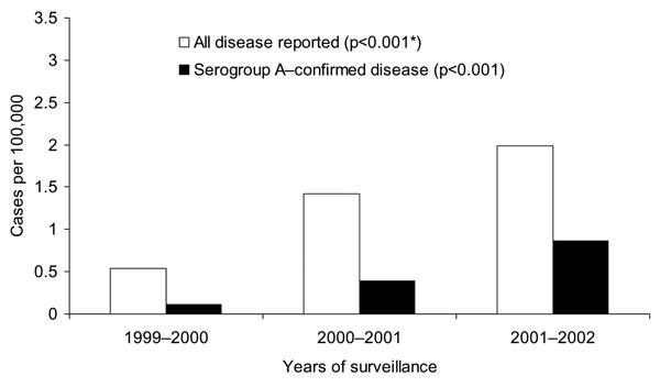 Incidence rates for all reported and serogroup A–confirmed meningococcal disease by year in Gauteng Province. * χ2 test for trend.
