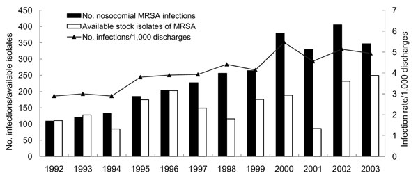 Number and cumulative incidence of nosocomial methicillin-resistant Staphylococcusaureus (MRSA) infections per 1,000 discharges and number of available nonduplicate MRSA isolates at National Taiwan University Hospital, 1992–2003.